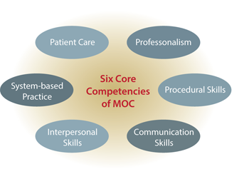 3 core competencies of MOC